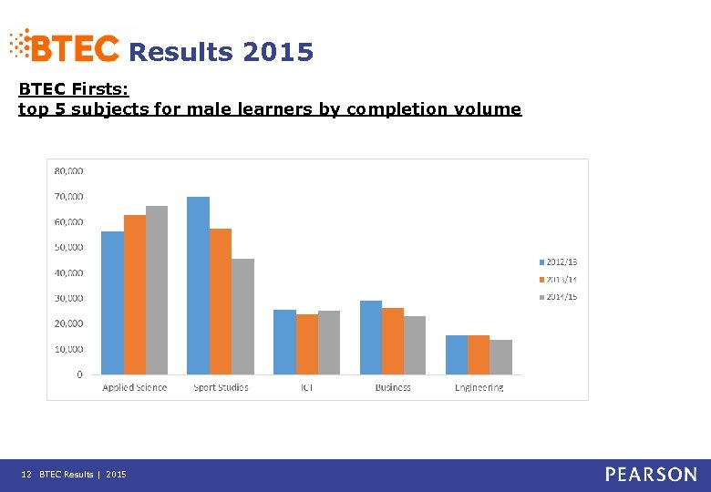Results 2015 BTEC Firsts: top 5 subjects for male learners by completion volume 12
