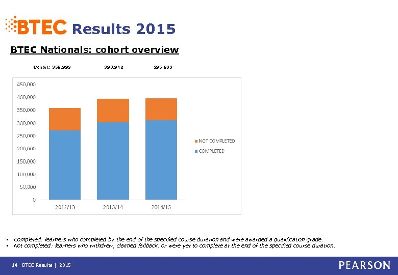 Results 2015 BTEC Nationals: cohort overview Cohort: 359, 993 393, 942 395, 983 •