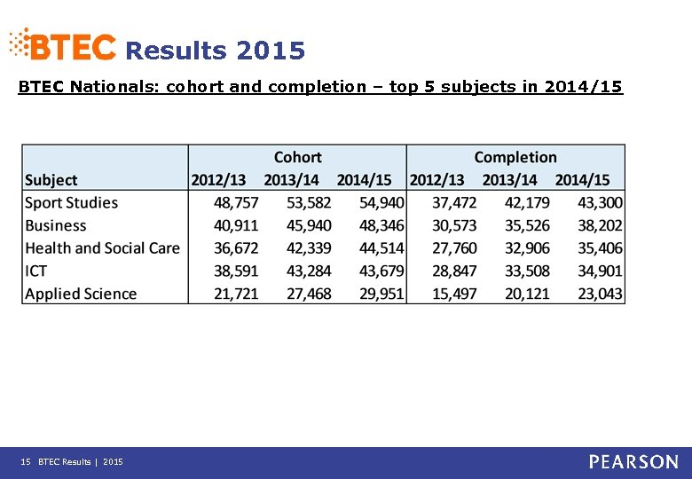 Results 2015 BTEC Nationals: cohort and completion – top 5 subjects in 2014/15 15