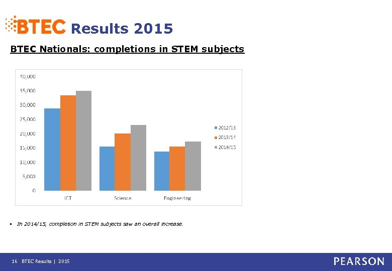 Results 2015 BTEC Nationals: completions in STEM subjects • In 2014/15, completion in STEM