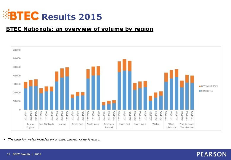 Results 2015 BTEC Nationals: an overview of volume by region • The data for
