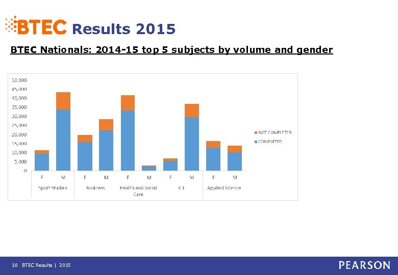 Results 2015 BTEC Nationals: 2014 -15 top 5 subjects by volume and gender 18