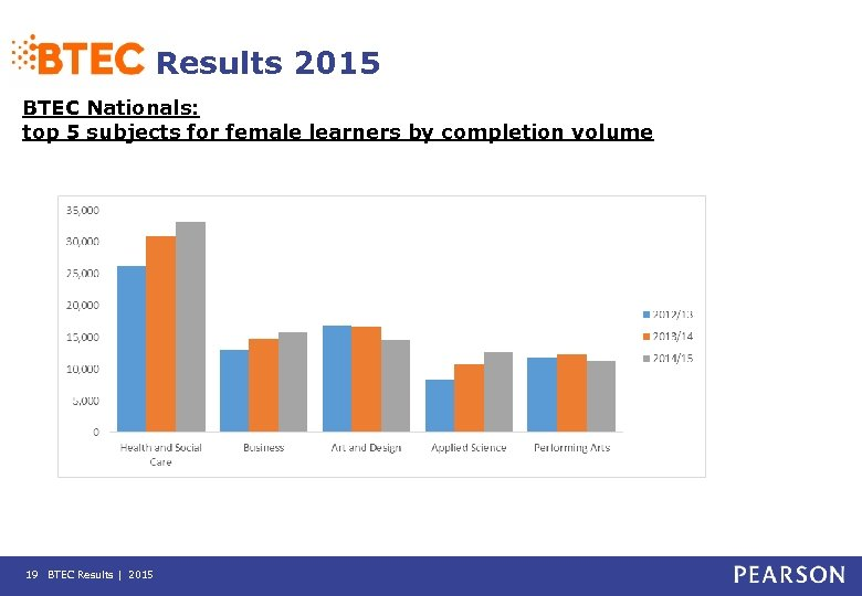 Results 2015 BTEC Nationals: top 5 subjects for female learners by completion volume 19