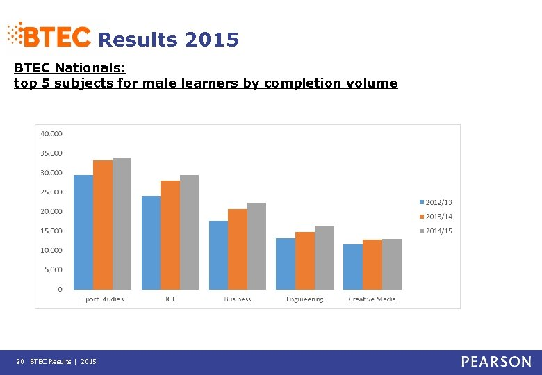 Results 2015 BTEC Nationals: top 5 subjects for male learners by completion volume 20