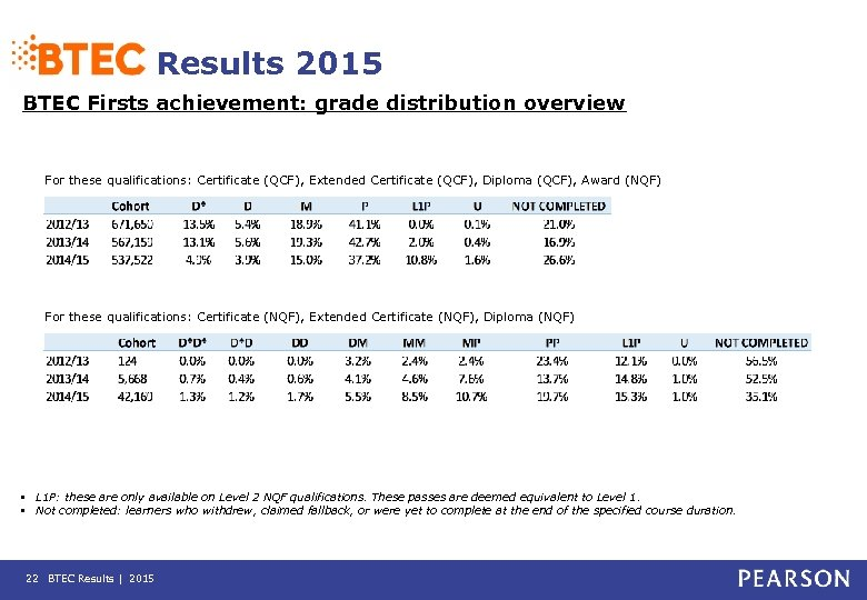 Results 2015 BTEC Firsts achievement: grade distribution overview For these qualifications: Certificate (QCF), Extended