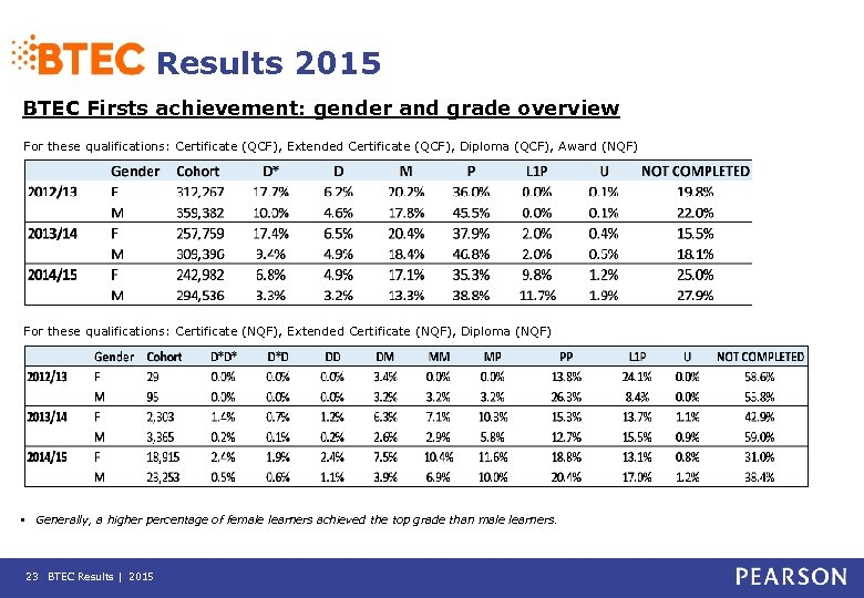 Results 2015 BTEC Firsts achievement: gender and grade overview For these qualifications: Certificate (QCF),