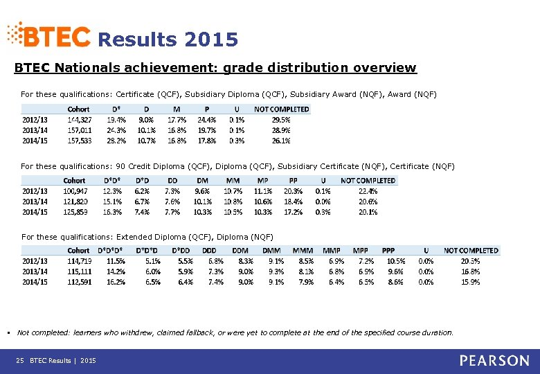 Results 2015 BTEC Nationals achievement: grade distribution overview For these qualifications: Certificate (QCF), Subsidiary