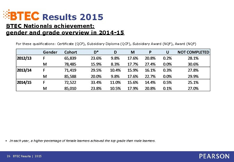 Results 2015 BTEC Nationals achievement: gender and grade overview in 2014 -15 For these