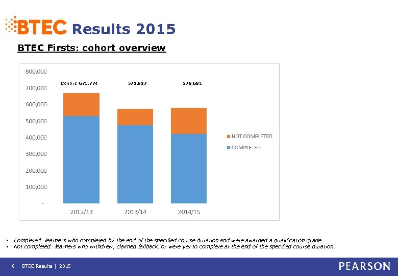 Results 2015 BTEC Firsts: cohort overview Cohort: 671, 774 572, 827 579, 691 •