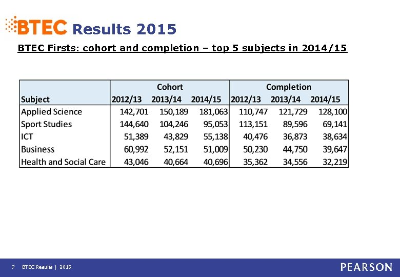 Results 2015 BTEC Firsts: cohort and completion – top 5 subjects in 2014/15 7