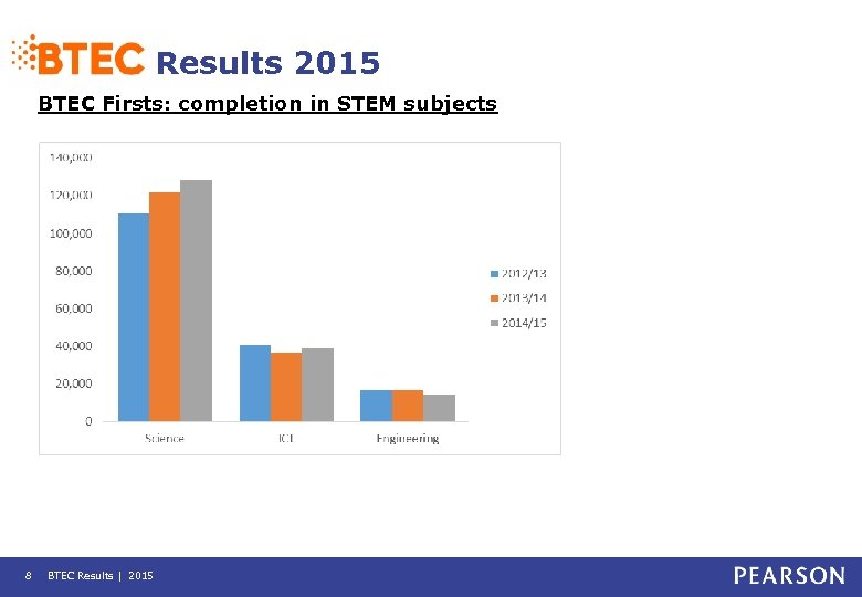Results 2015 BTEC Firsts: completion in STEM subjects 8 BTEC Results | 2015