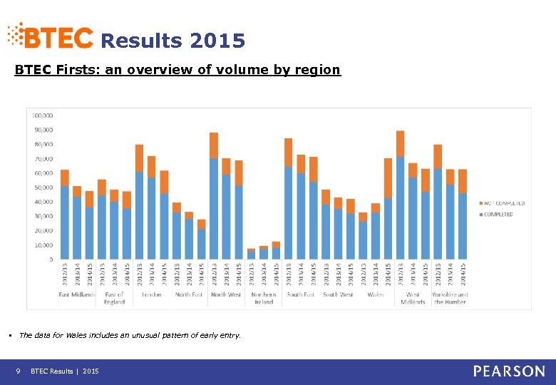 Results 2015 BTEC Firsts: an overview of volume by region • The data for