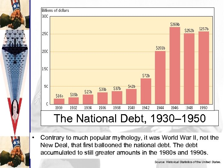 The National Debt, 1930– 1950 • Contrary to much popular mythology, it was World