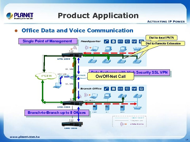 Product Application l Office Data and Voice Communication Dial to local PSTN Single Point