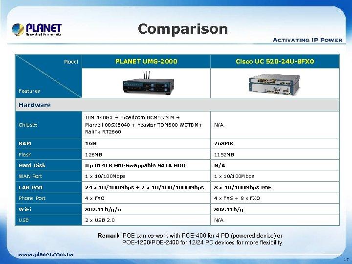 Comparison PLANET UMG-2000 Model Cisco UC 520 -24 U-8 FXO Features Hardware Chipset IBM