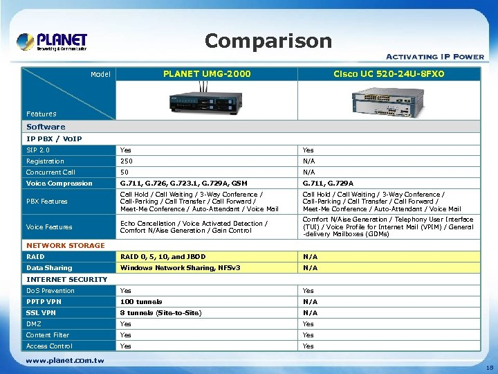 Comparison PLANET UMG-2000 Model Cisco UC 520 -24 U-8 FXO Features Software IP PBX