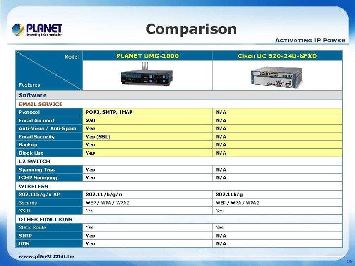 Comparison PLANET UMG-2000 Model Cisco UC 520 -24 U-8 FXO Features Software EMAIL SERVICE