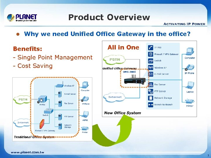 Product Overview l Why we need Unified Office Gateway in the office? Benefits: -