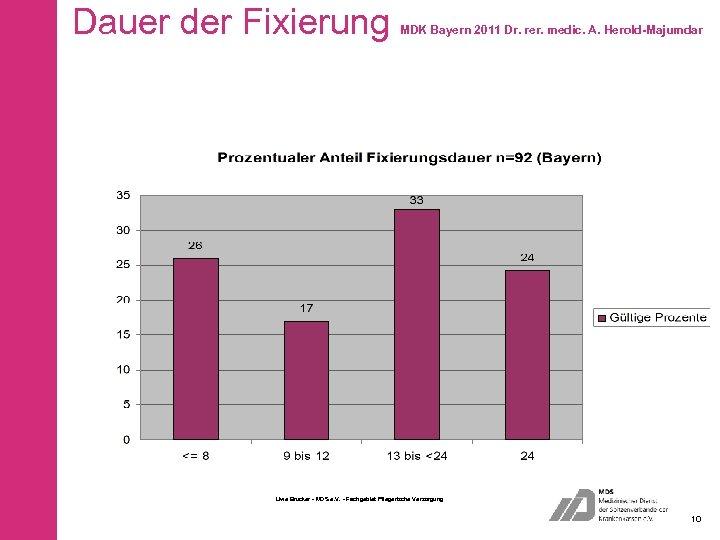 Dauer der Fixierung MDK Bayern 2011 Dr. rer. medic. A. Herold-Majumdar Uwe Brucker -