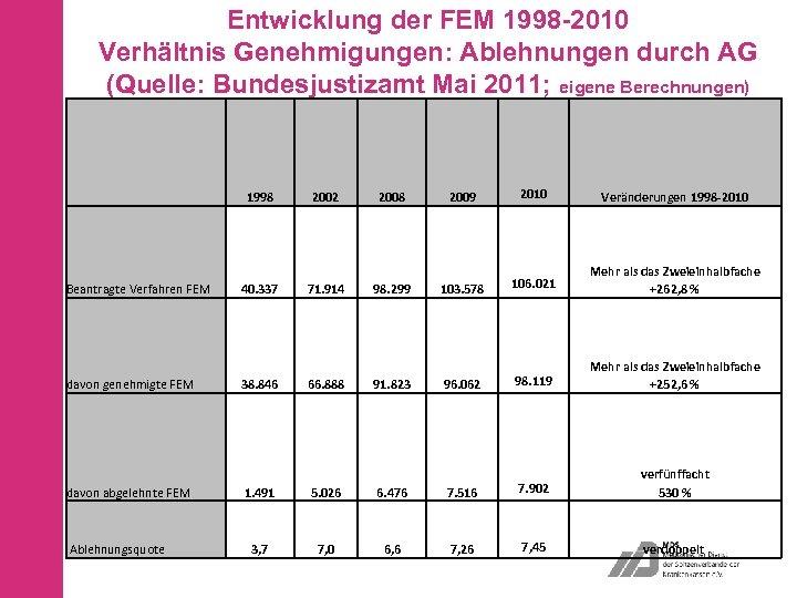 Entwicklung der FEM 1998 -2010 Verhältnis Genehmigungen: Ablehnungen durch AG (Quelle: Bundesjustizamt Mai 2011;