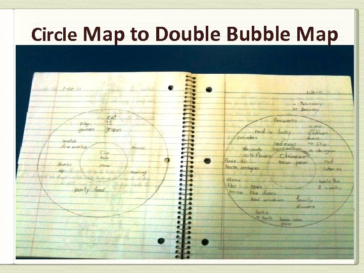 Circle Map to Double Bubble Map
