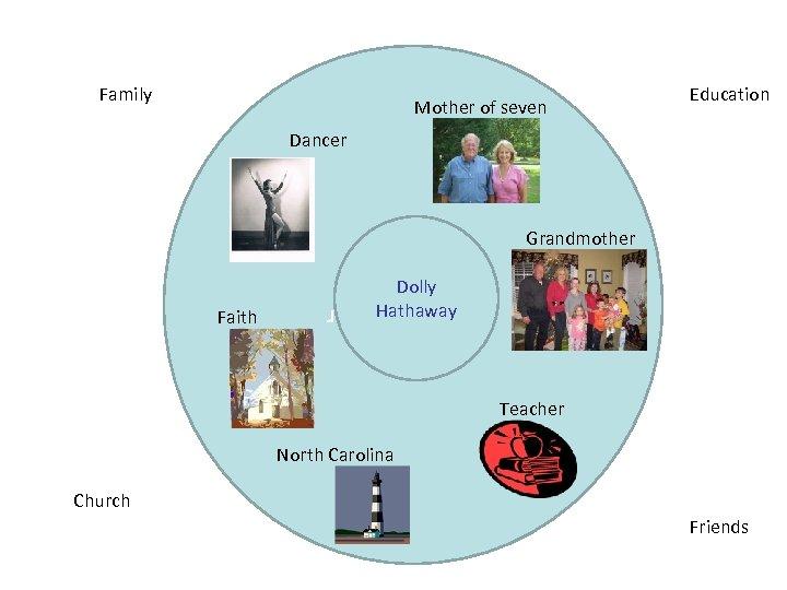 Family Mother of seven Education Dancer Grandmother sevenothr. Moter r Faith Dolly Hathaway Teacher