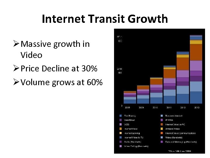 Internet Transit Growth Massive growth in Video Price Decline at 30% Volume grows at