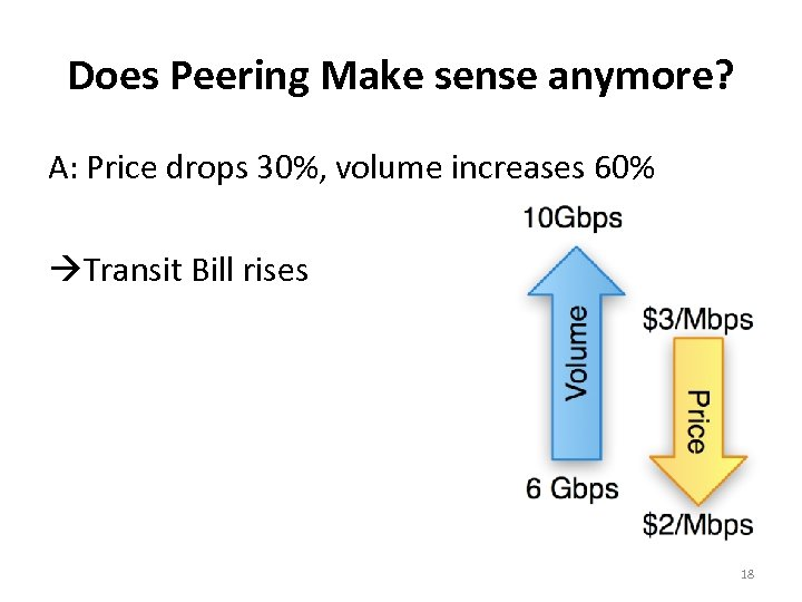 Does Peering Make sense anymore? A: Price drops 30%, volume increases 60% Transit Bill