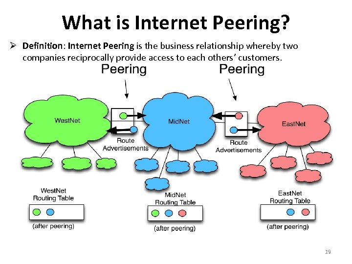 What is Internet Peering? Definition: Internet Peering is the business relationship whereby two companies