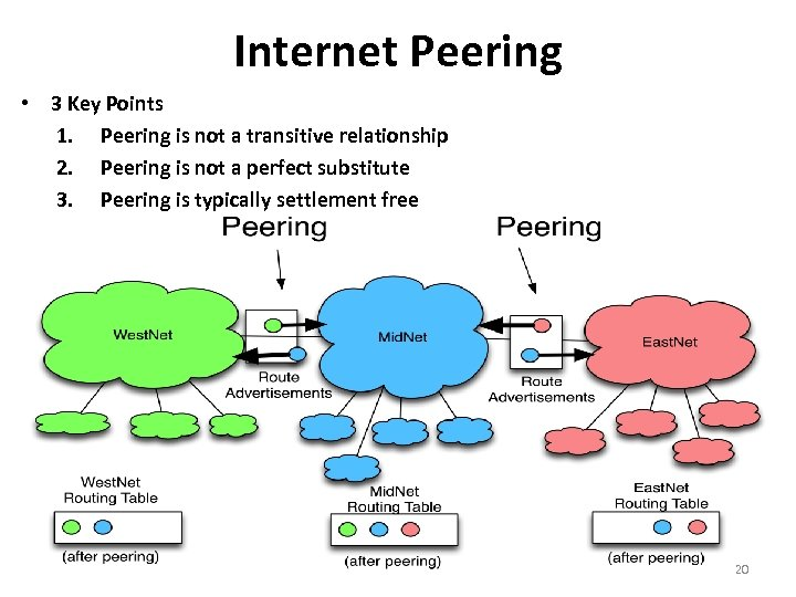 Internet Peering • 3 Key Points 1. Peering is not a transitive relationship 2.
