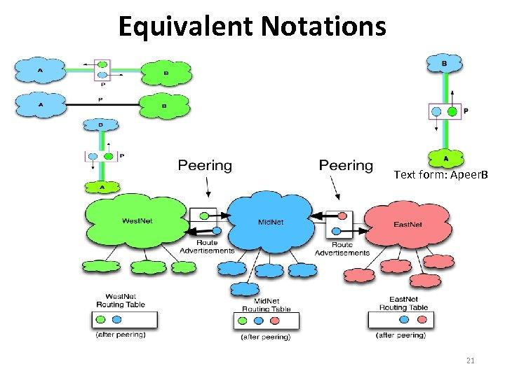 Equivalent Notations Text form: Apeer. B 21