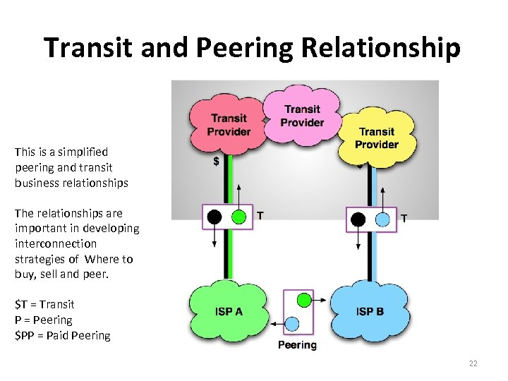 Transit and Peering Relationship This is a simplified peering and transit business relationships The