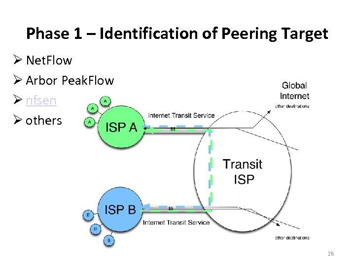 Phase 1 – Identification of Peering Target Net. Flow Arbor Peak. Flow nfsen others