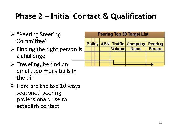 """Phase 2 – Initial Contact & Qualification """"Peering Steering Committee"""" Finding the right person"""