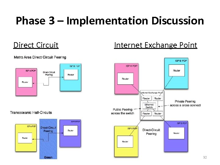 Phase 3 – Implementation Discussion Direct Circuit Internet Exchange Point 32
