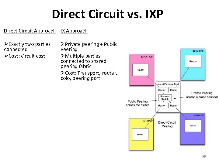 Direct Circuit vs. IXP Direct Circuit Approach Exactly two parties connected Cost: circuit cost
