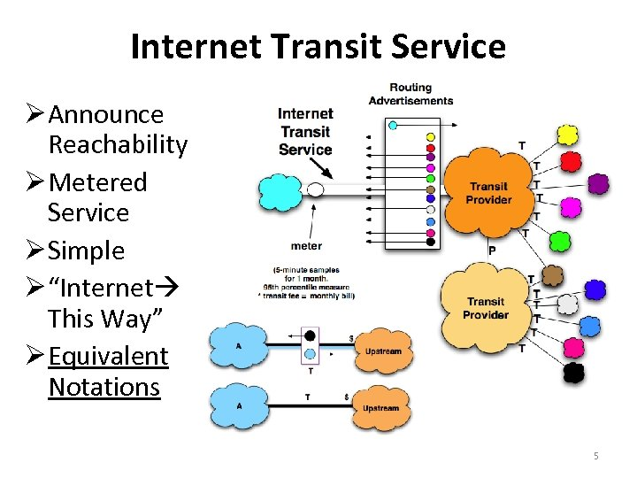 """Internet Transit Service Announce Reachability Metered Service Simple """"Internet This Way"""" Equivalent Notations 5"""