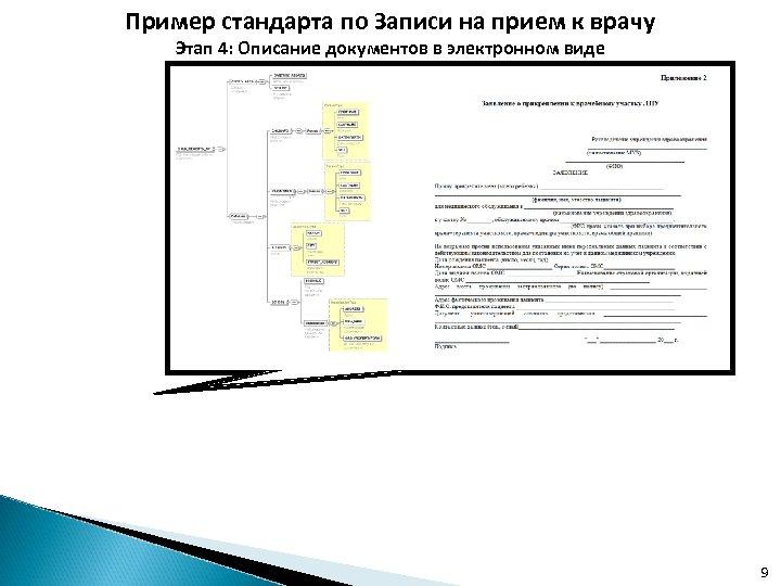 Пример стандарта по Записи на прием к врачу Этап 4: Описание документов в электронном