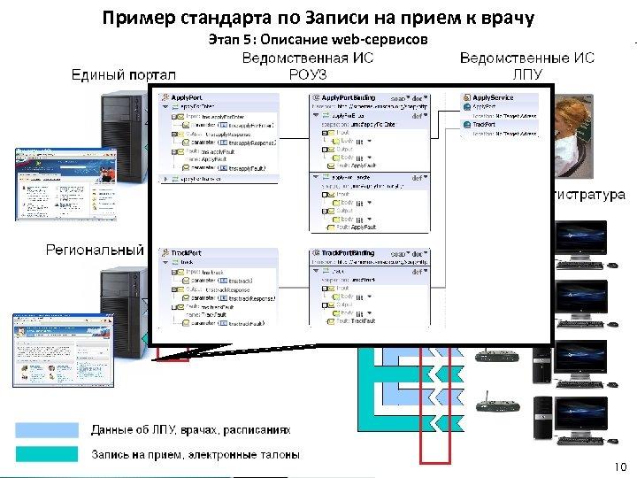 Пример стандарта по Записи на прием к врачу Этап 5: Описание web-сервисов 10