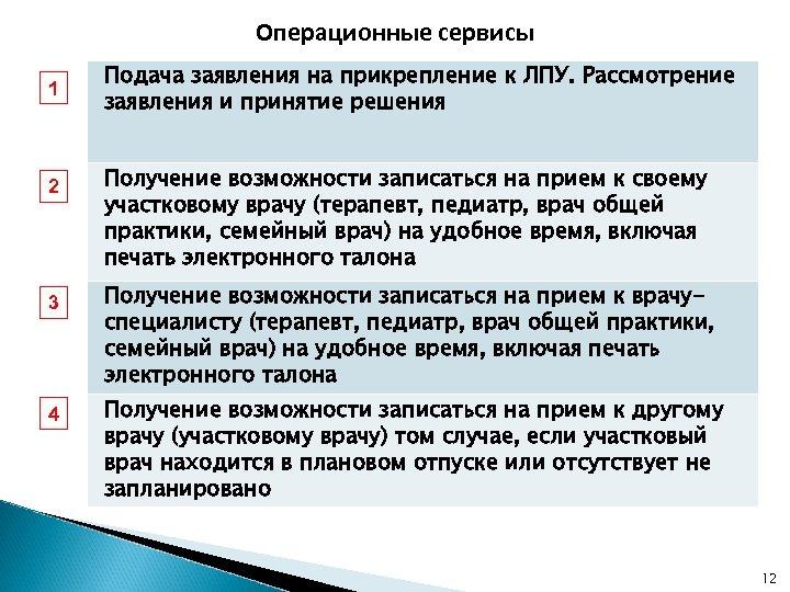 Операционные сервисы 1 2 3 4 Подача заявления на прикрепление к ЛПУ. Рассмотрение заявления