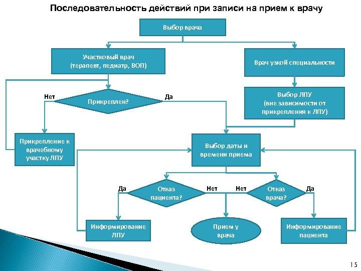Последовательность действий при записи на прием к врачу Выбор врача Участковый врач (терапевт, педиатр,