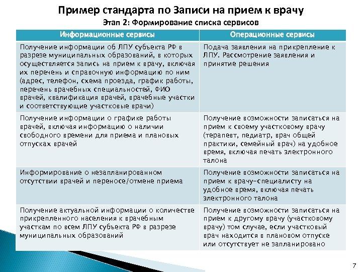 Пример стандарта по Записи на прием к врачу Этап 2: Формирование списка сервисов Информационные
