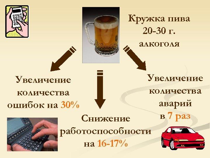 Кружка пива 20 -30 г. алкоголя Увеличение количества аварий в 7 раз Снижение работоспособности