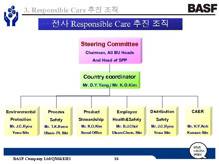 3. Responsible Care 추진 조직 전사 Responsible Care 추진 조직 Steering Committee Chairman, All