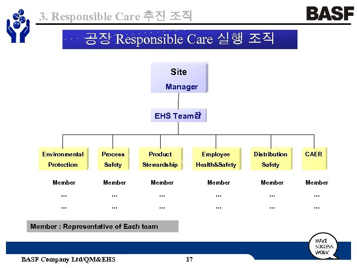 3. Responsible Care 추진 조직 공장 Responsible Care 실행 조직 Site Manager EHS Team장