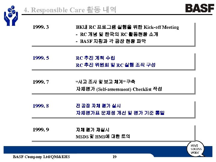 4. Responsible Care 활동 내역 1999. 3 BK내 RC 프로그램 실행을 위한 Kick-off Meeting