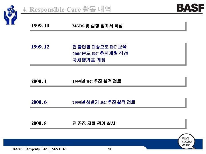 4. Responsible Care 활동 내역 1999. 10 MSDS 및 실행 절차서 작성 1999. 12