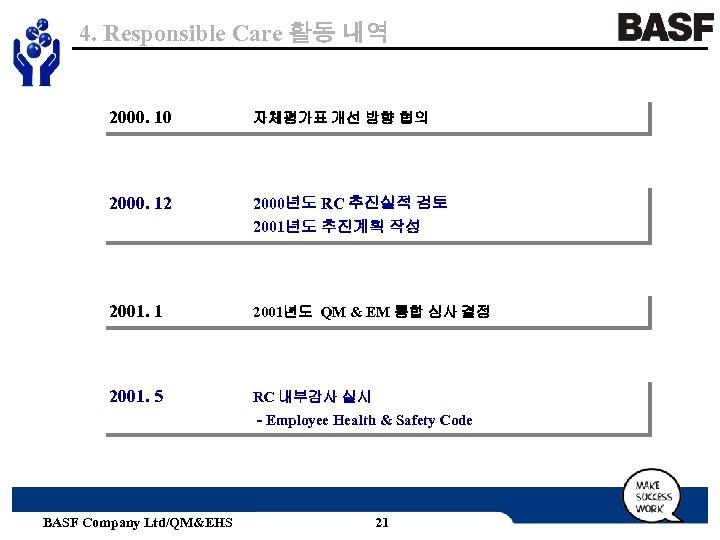 4. Responsible Care 활동 내역 2000. 10 자체평가표 개선 방향 협의 2000. 12 2000년도