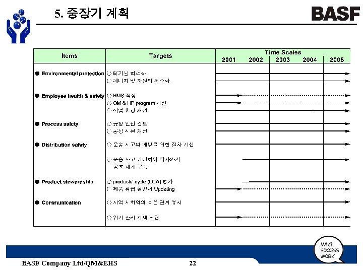 5. 중장기 계획 BASF Company Ltd/QM&EHS 22