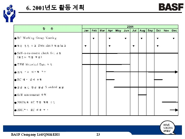 6. 2001년도 활동 계획 BASF Company Ltd/QM&EHS 23